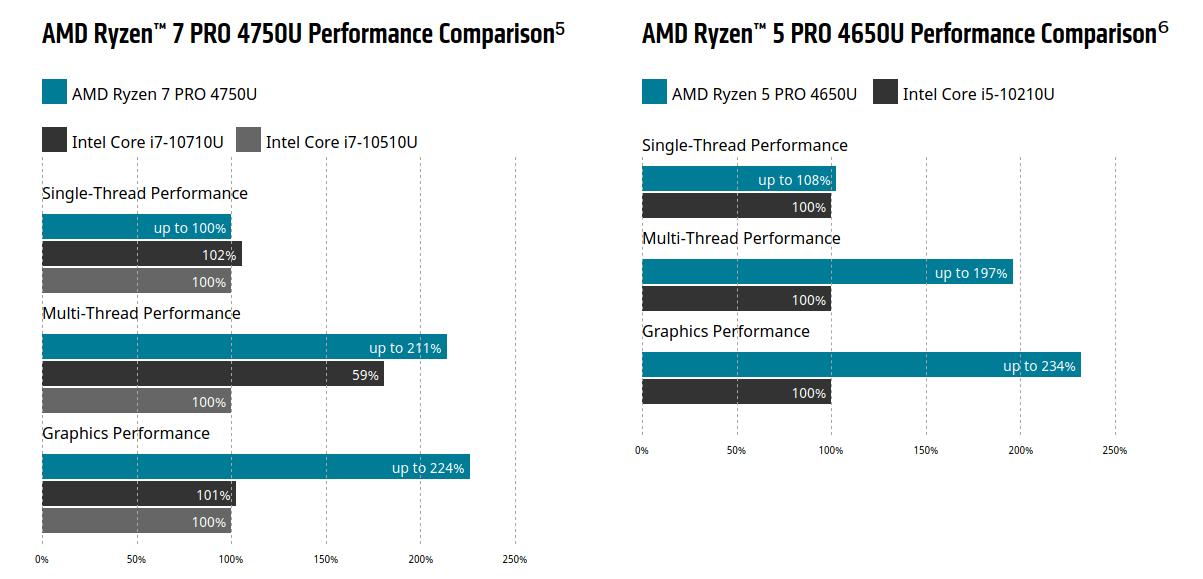 AMD Ryzen PRO 4000 vs Intel Comet Lake