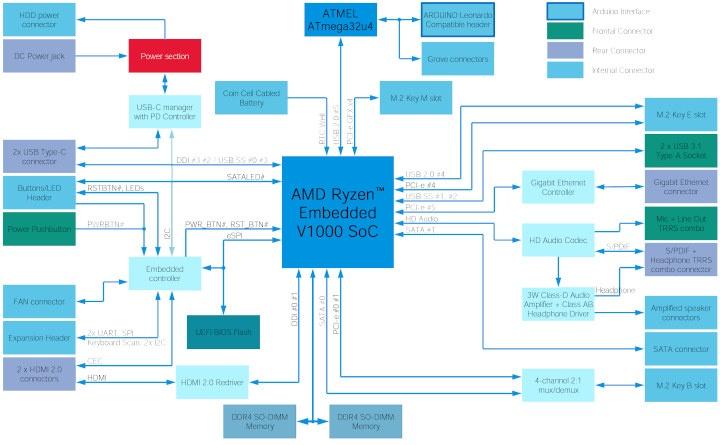 AMD Ryzen Embedded & Arduino Mini PC Block Diagram