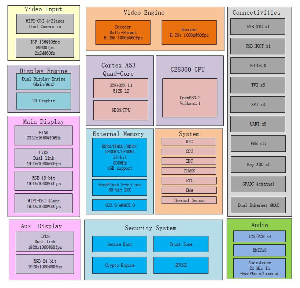 Allwinner A100 Block Diagram