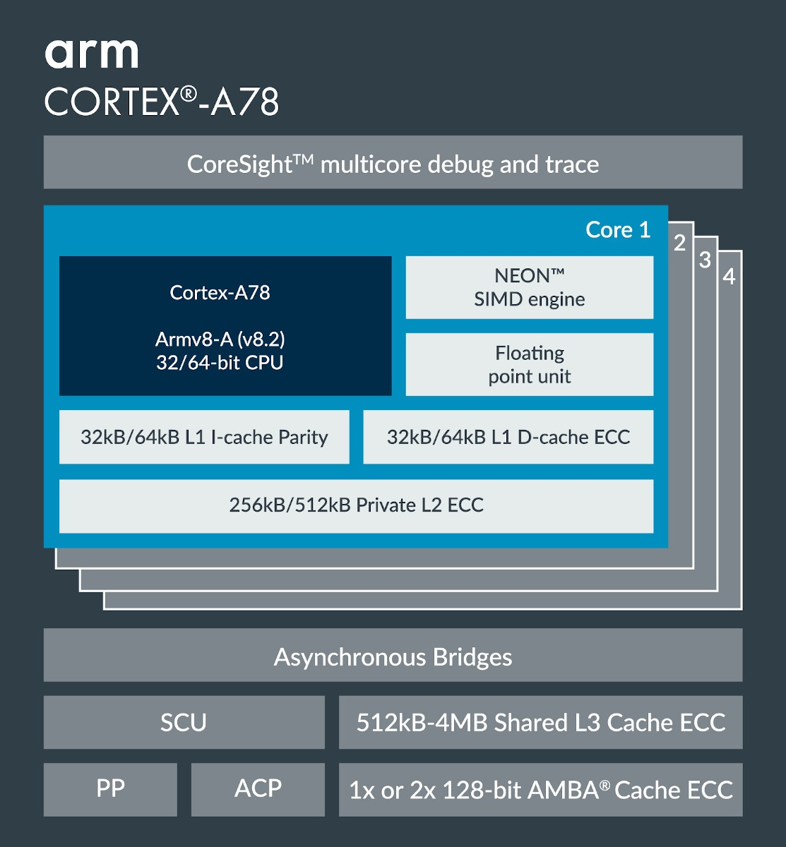Arm Cortex A78 Block Diagram