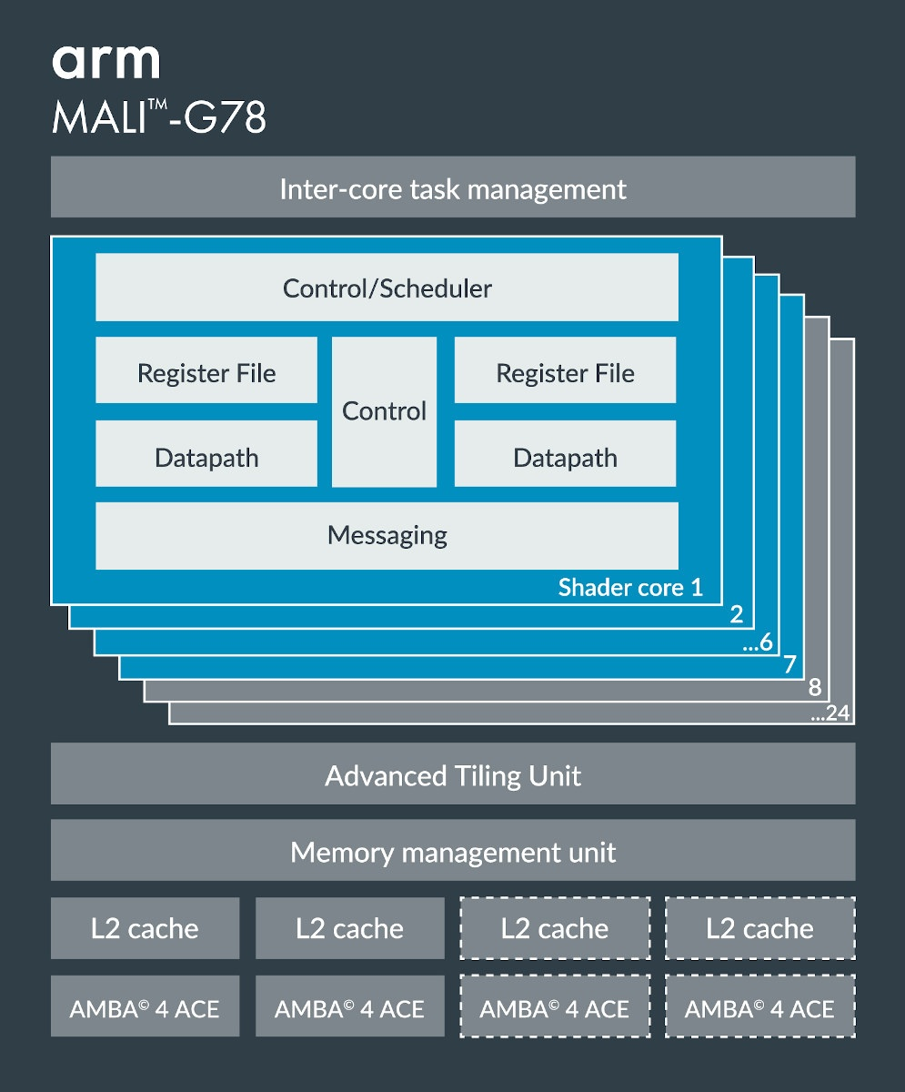 Arm Mali-G78 GPU Block Diagram