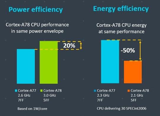 Cortex-A78 vs Cortex-A77