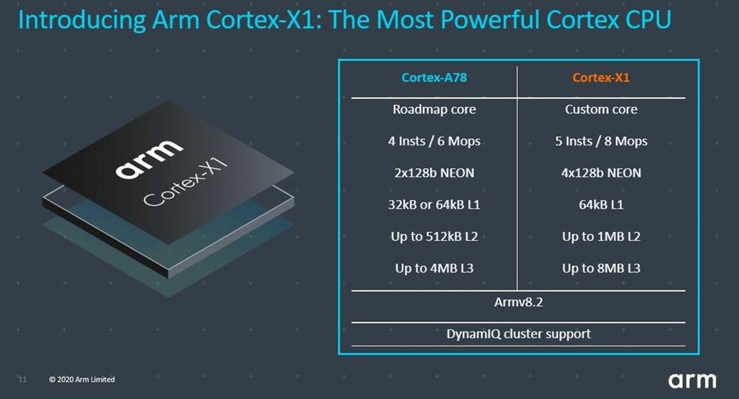 Cortex-A78 vs Cortex-X1