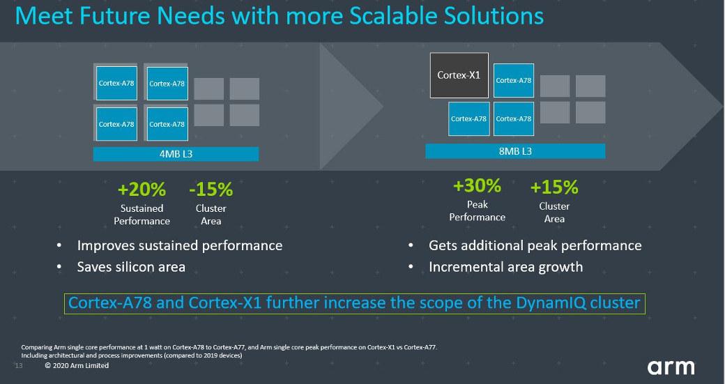 Cortex-X1 DynamIQ