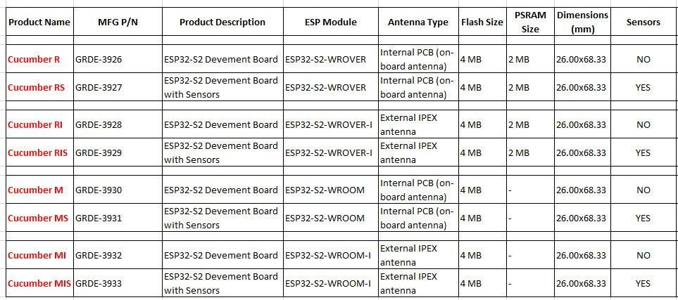 Cucumber Board: Sensor, PSRAM, Antenna