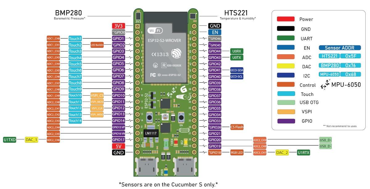 Cucumber ESP32-S2 Pinout Diagram