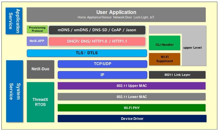 DA16200 WiFi SoC Software Block Diagram