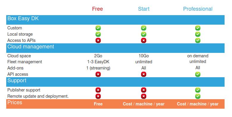 EasyDK Monetization