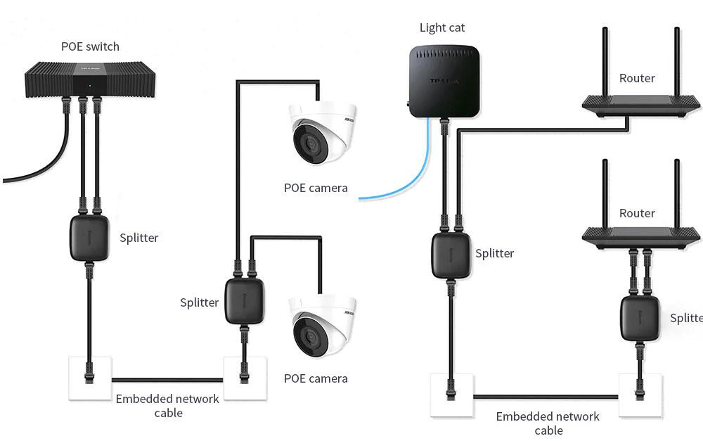 Ethernet Splitter Use Cases