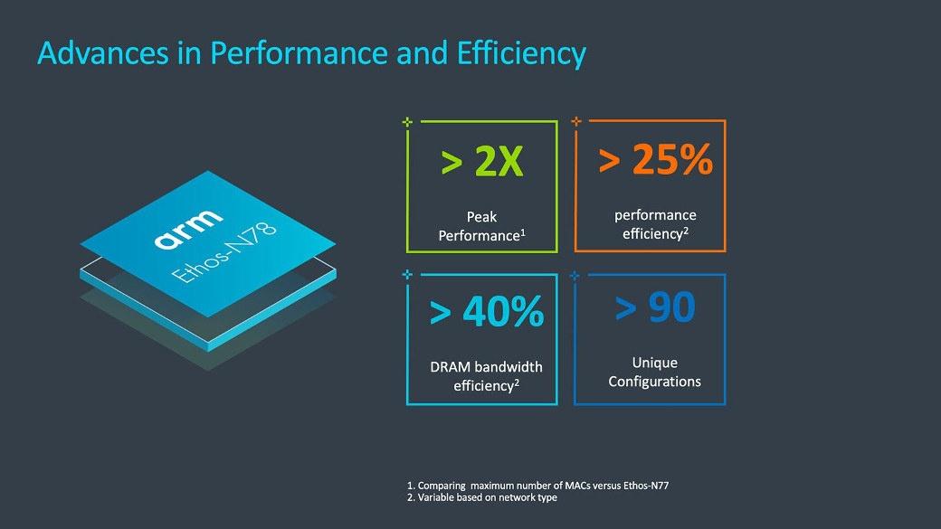 Ethos N78 Performance