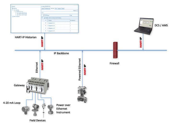 HART-IP Connection Diagram