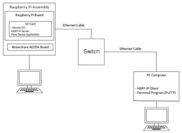 HART-IP Developer Kit Connection
