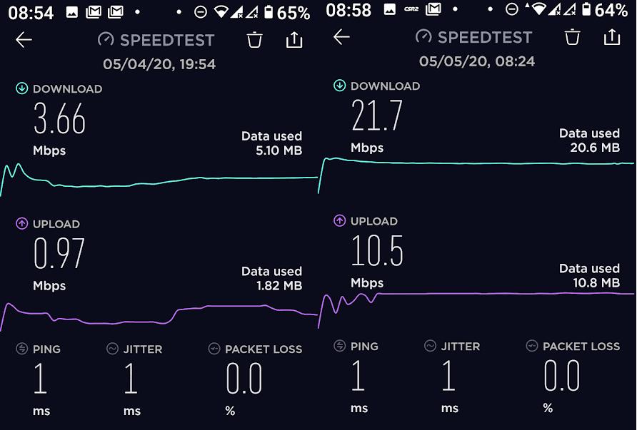 Internet Speed Resort Hotel