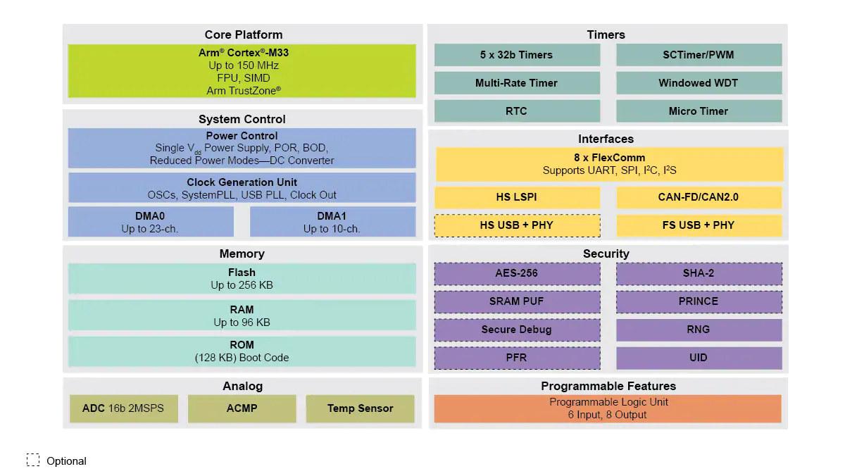 NXP LPC551x/S1x Block Diagram