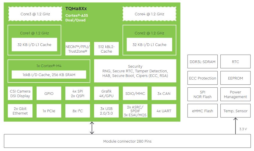 NXP i.MX8X SoM Block Diagram