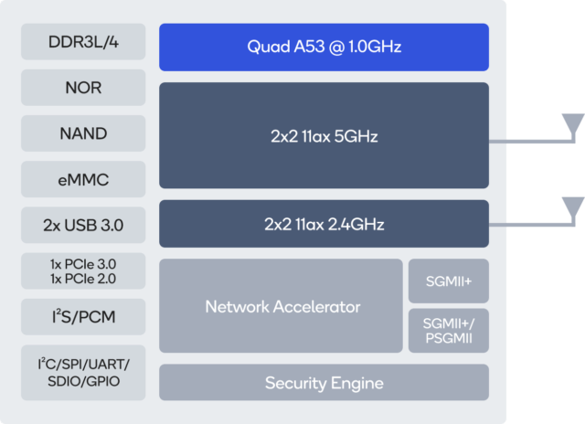 Wifi 6 Embedded Sbc Features Qualcomm Ipq6018 Processor