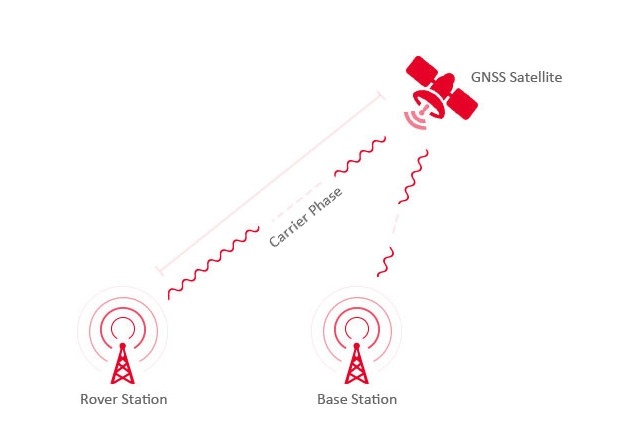 Real-time Kinetic (RTK) positioning