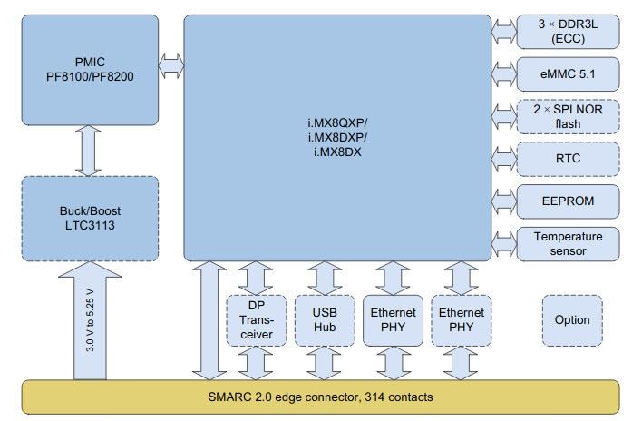 SMARC 2.0 i.MX8X SoM Block Diagram