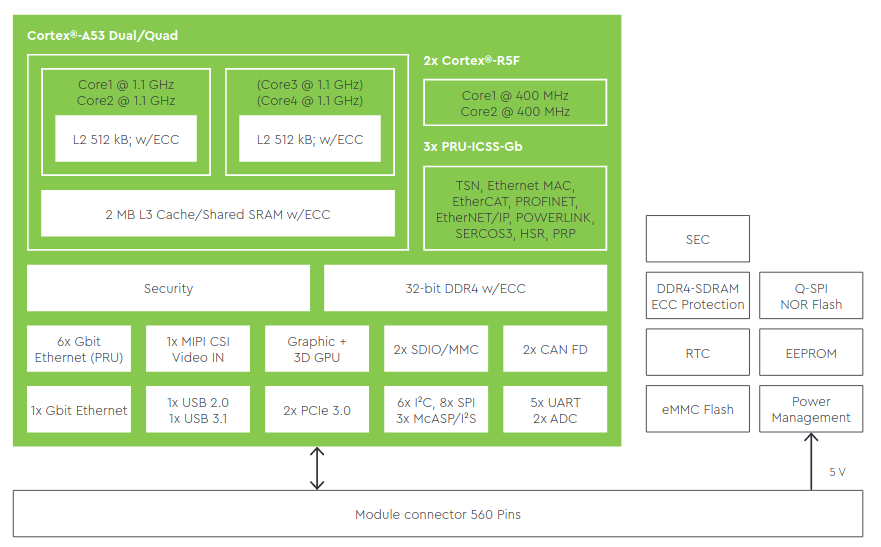 TQMA65XX Block Diagram