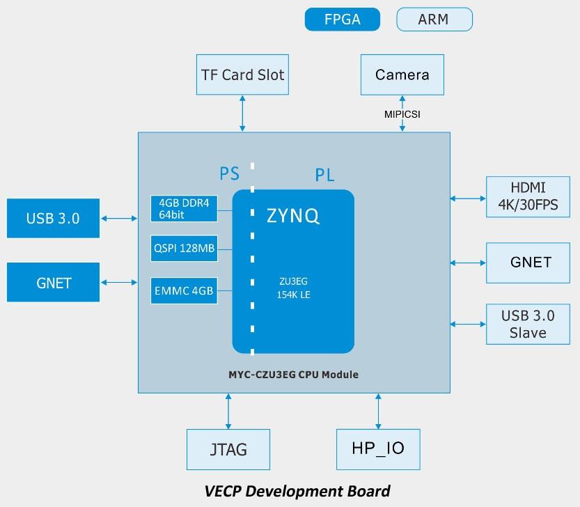 VECP Development Board Block Diagram