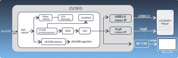 ZU3EG Machine Vision Data Processing