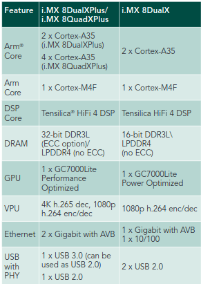 i.MX 8DualXPlus vs 8DualX