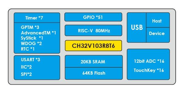 CH32V103R8T6 Block Diagram
