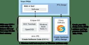 Efinix RISC-V SoC on Trion FPGA