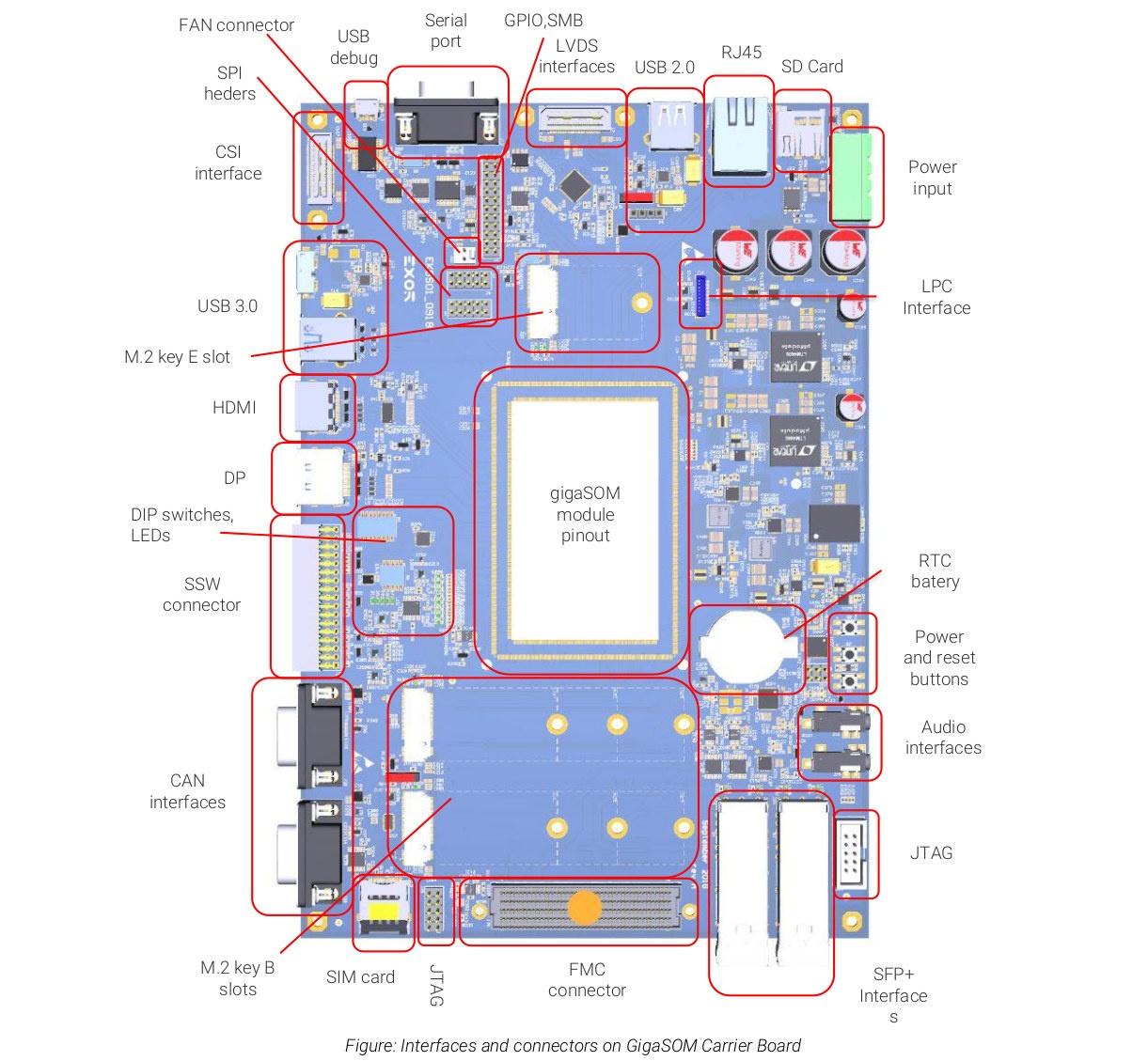 GigaSOM gS01 Evaluation kit