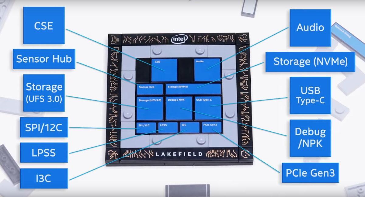 Intel Lakefield Hybrid Processor Peripherals