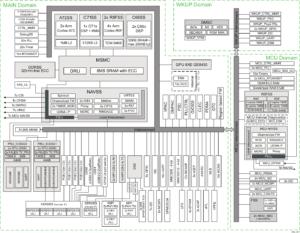 J721E DRA829 TDA4VM AM752x Block Diagran