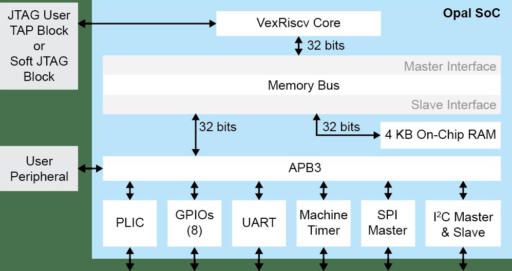 RISC-V Opal SoC for Trion FPGA