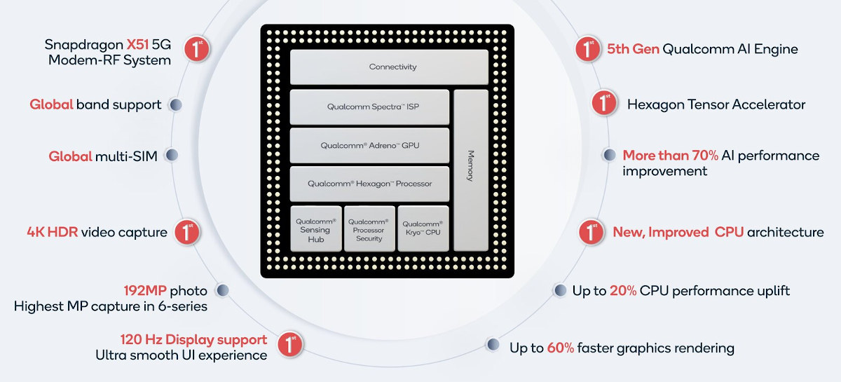 Snapdragon 690 5G Block Diagram