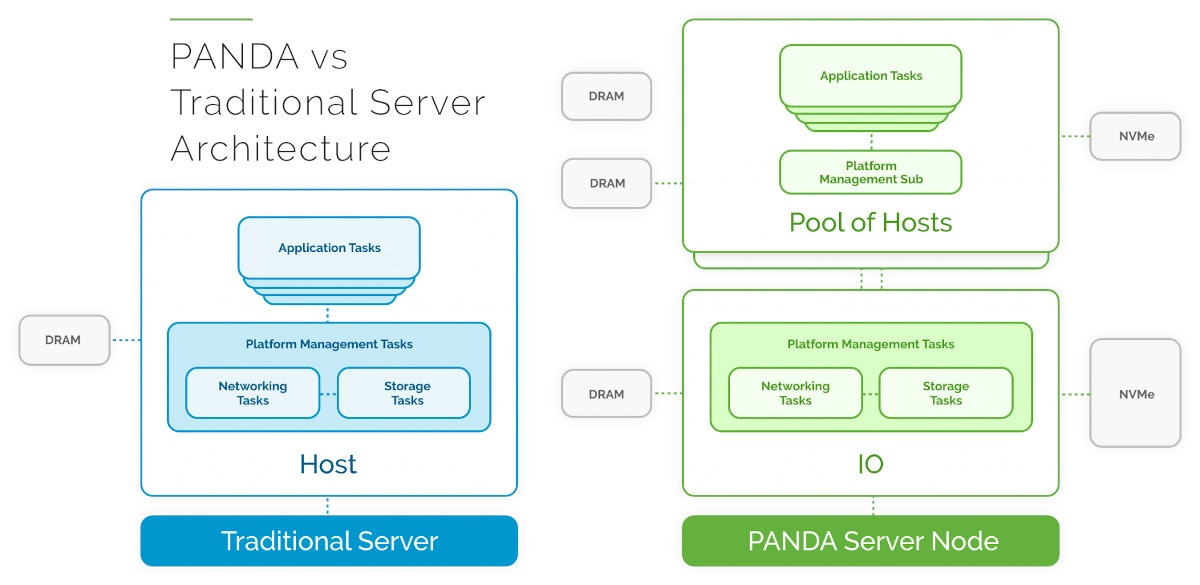 Traditional Server vs Bamboo PANDA Architecture
