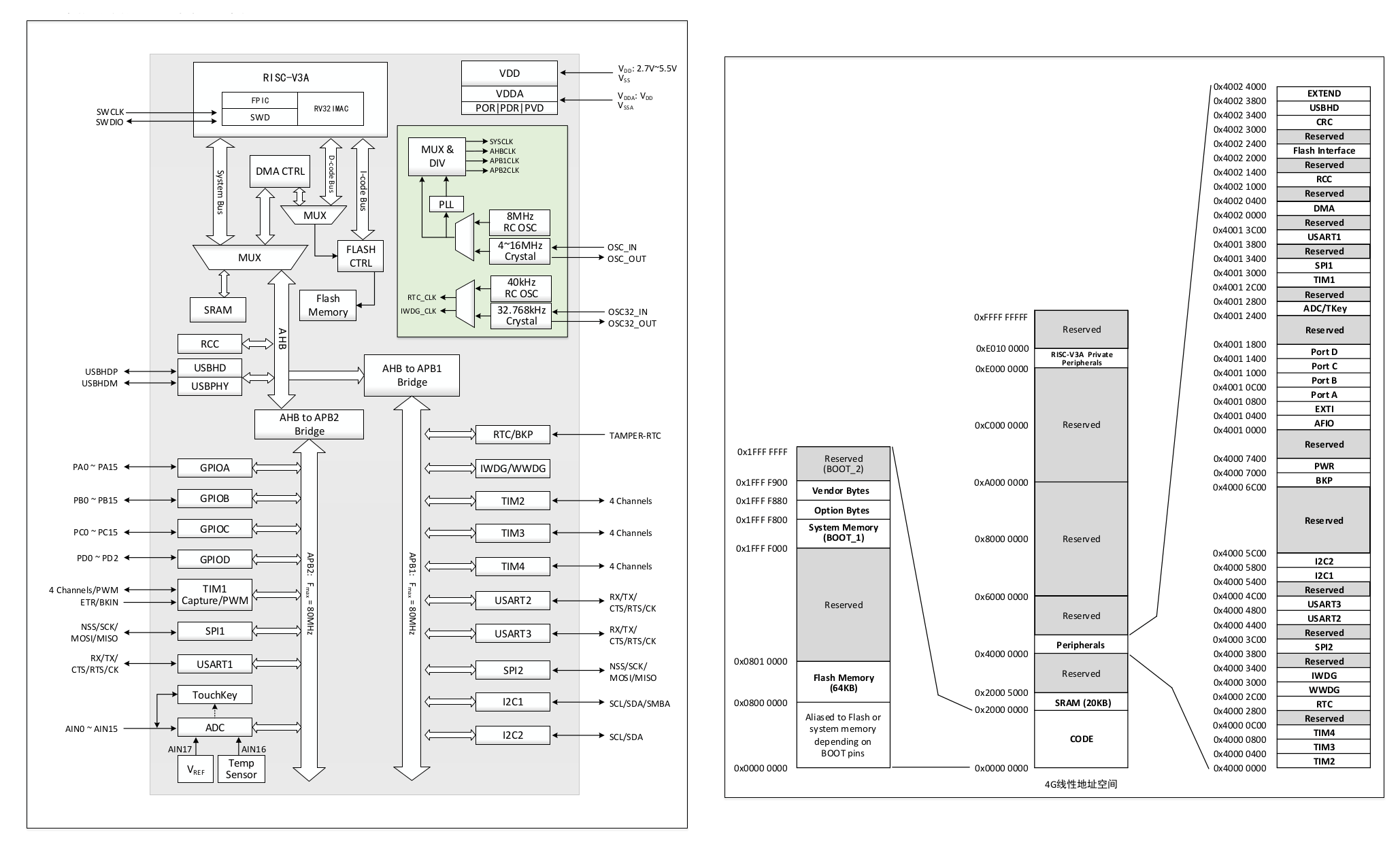 WCH CH32V103 RISC-V MCU-Block Diagram & Memory Map