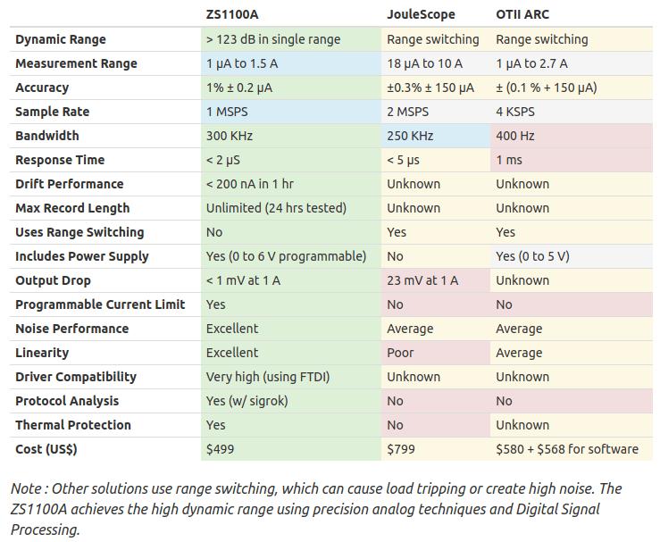 ZS1100A vs JouleScope vs OTTI ARC