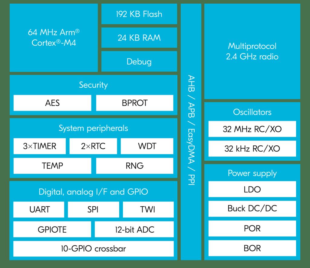 nRF52805 Block Diagram