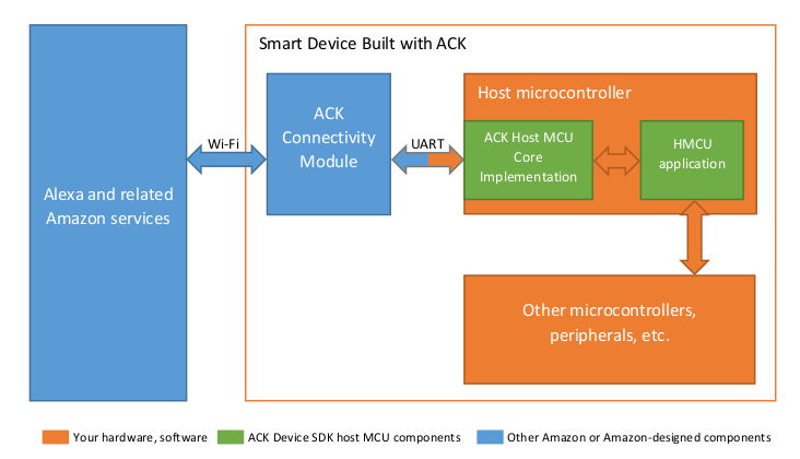 Alexa Connect Kit Hardware & Software Architecture