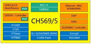 CH569 RISC-V SoC