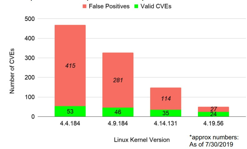 CVE False Positives