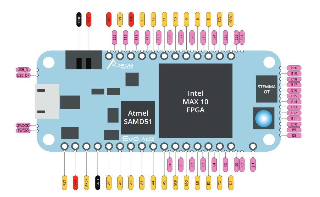 Evo M51 Pinout Diagram