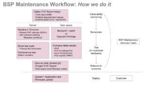 NXP Linux BSP Maintenance Workflow