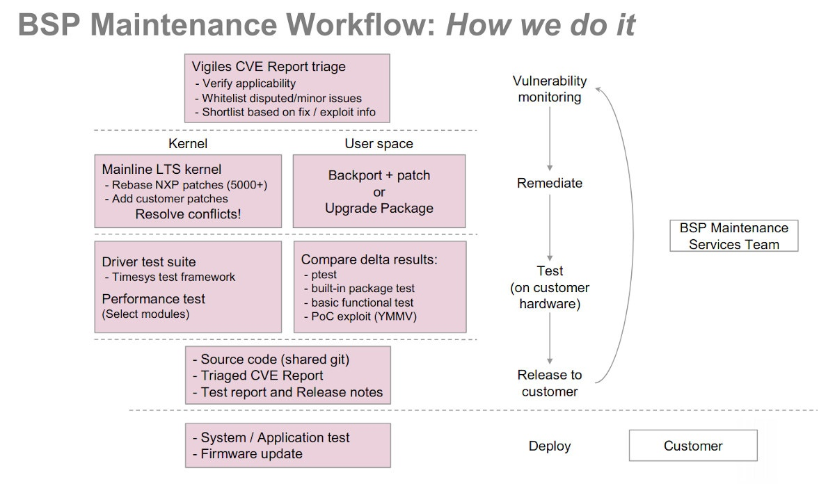 NXP Linux BSP Maintenance Workflow