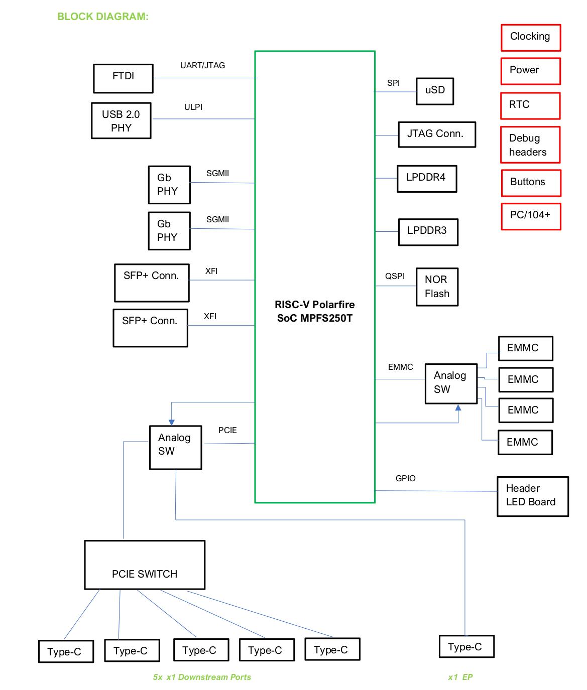 Open Source 64-bit RISC-V SBC Block Diagram