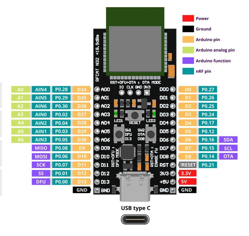 RFCat N32 Pinout Diagram