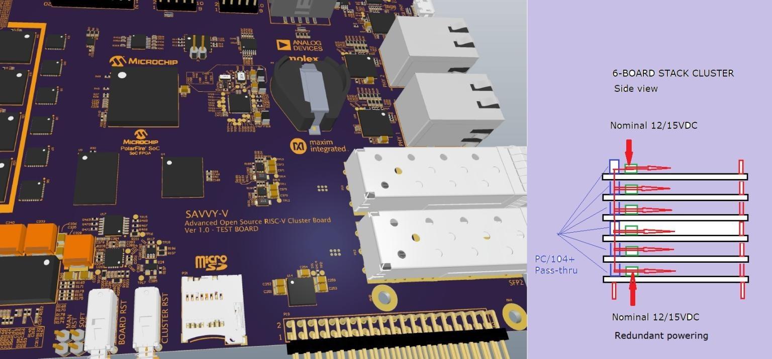 SAVVY-V Stackable RISC-V Cluster Board