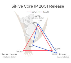 SiFive Core IP 20G1 Release