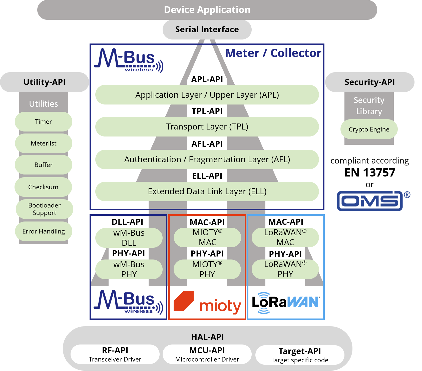 Wireless M-Bus Software Stack Architecture