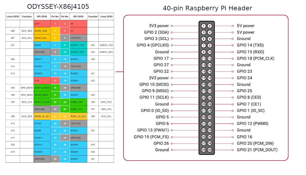 40-pin header - ODYSSEY-X86J4105 vs Raspberry Pi 2/3/4