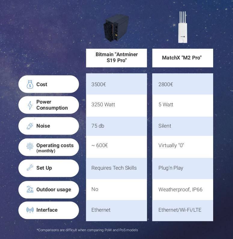 Bitmain Antminer vs MatchX M2 Pro